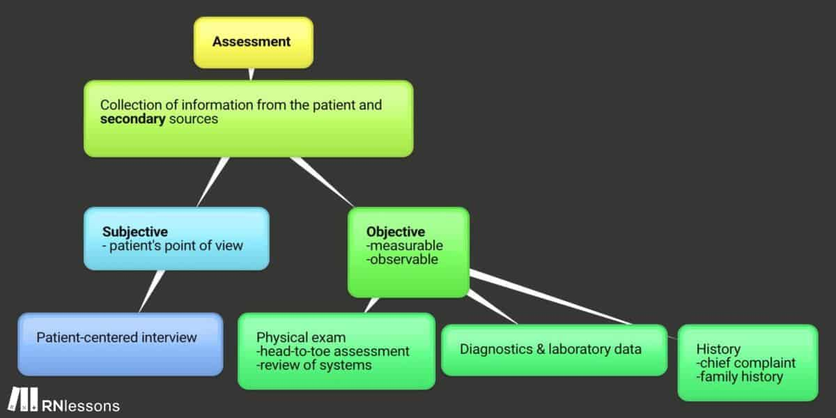 assessment mindmap