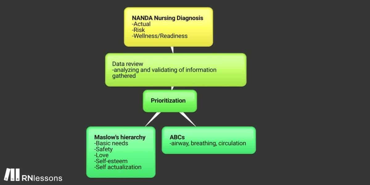 Nursing diagnosis mindmap