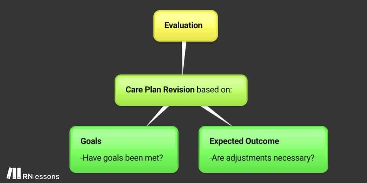 Evaluation mindmap