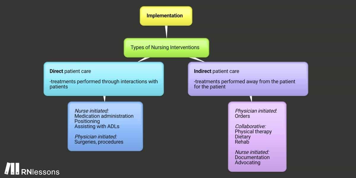 Implementation mindmap