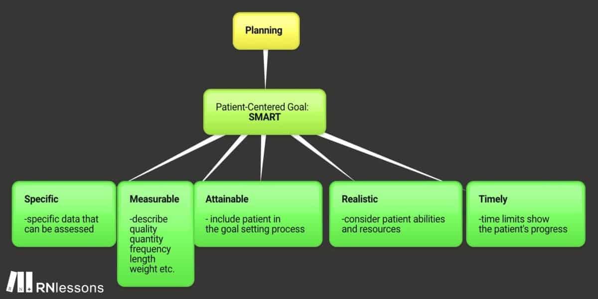 Planning mindmap
